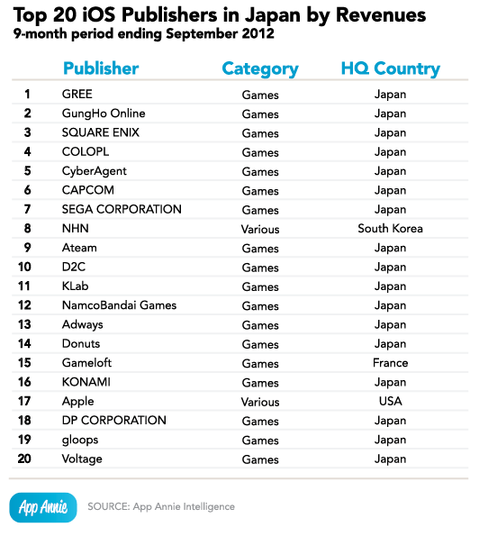 top-20-ios-publishers-japan