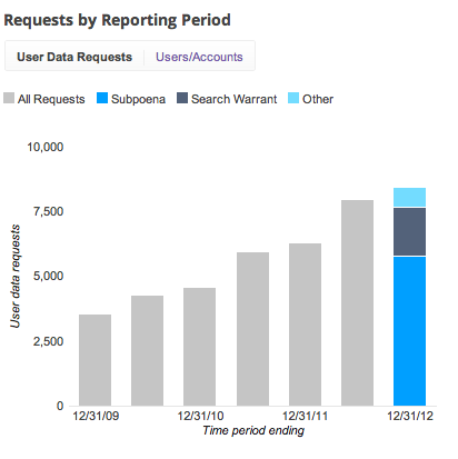 US_transparency_report