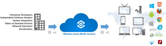 windowsazuremediaservices