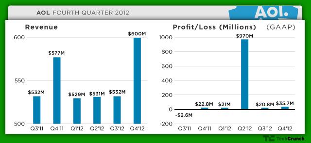 AOL Q4 2012