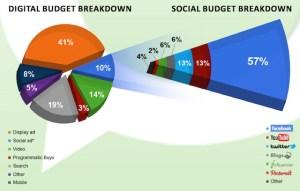 digital ad budgets
