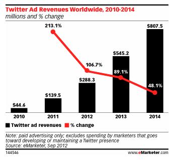 eMarketer Twitter Ad Revenue