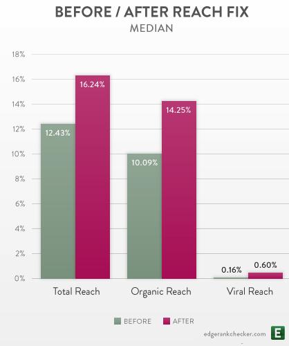 Facebook Reach Total Organic Viral