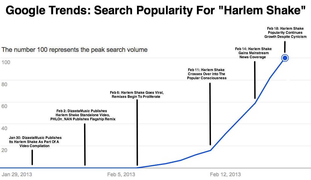 Harlem Shake graph Done Axis