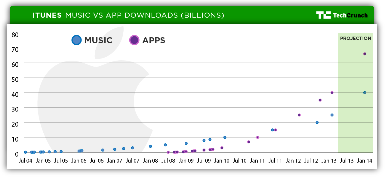 charting the itunes store s path to 25 billion songs sold 40
