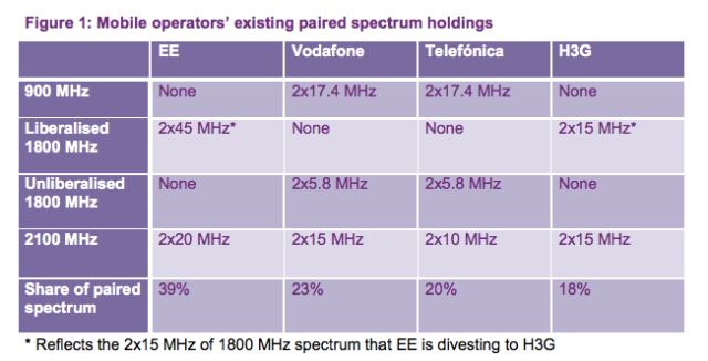 uk spectrum holdings