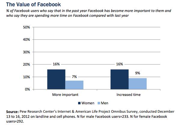 pew facebook study