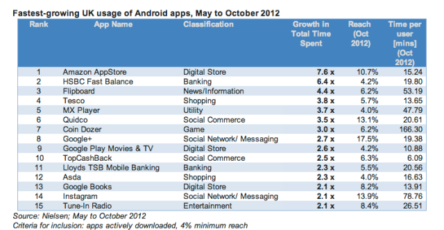 Nielsen Android app usage UK