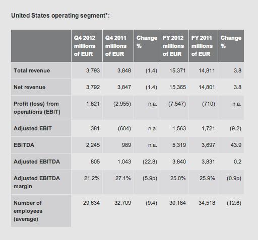 T-Mobile USA figures