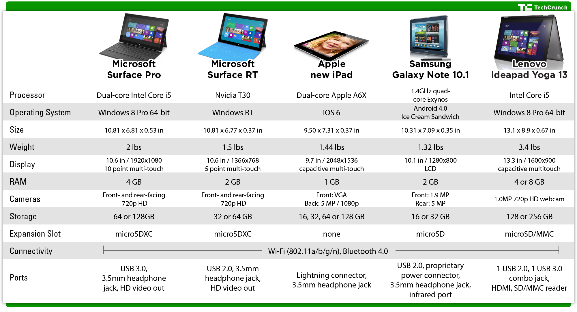 The Microsoft Surface Pro Proves That The PC Is Back