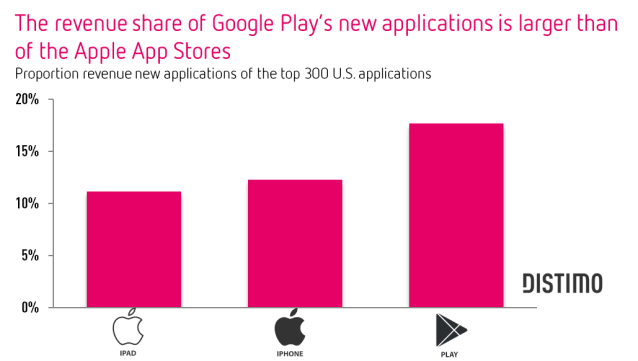 The revenue share of Google Play s new applications is larger than the Apple App Stores