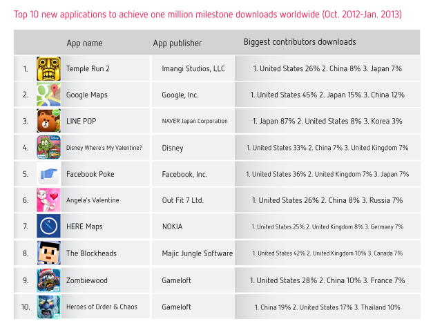 Top 10 new applications to achieve one million downloads worldwide (Oct 2012-Jan 2013)