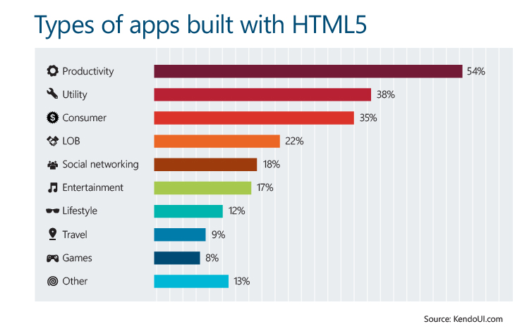 Types_of_apps_build_with_HTML5