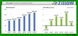 zillow-q412