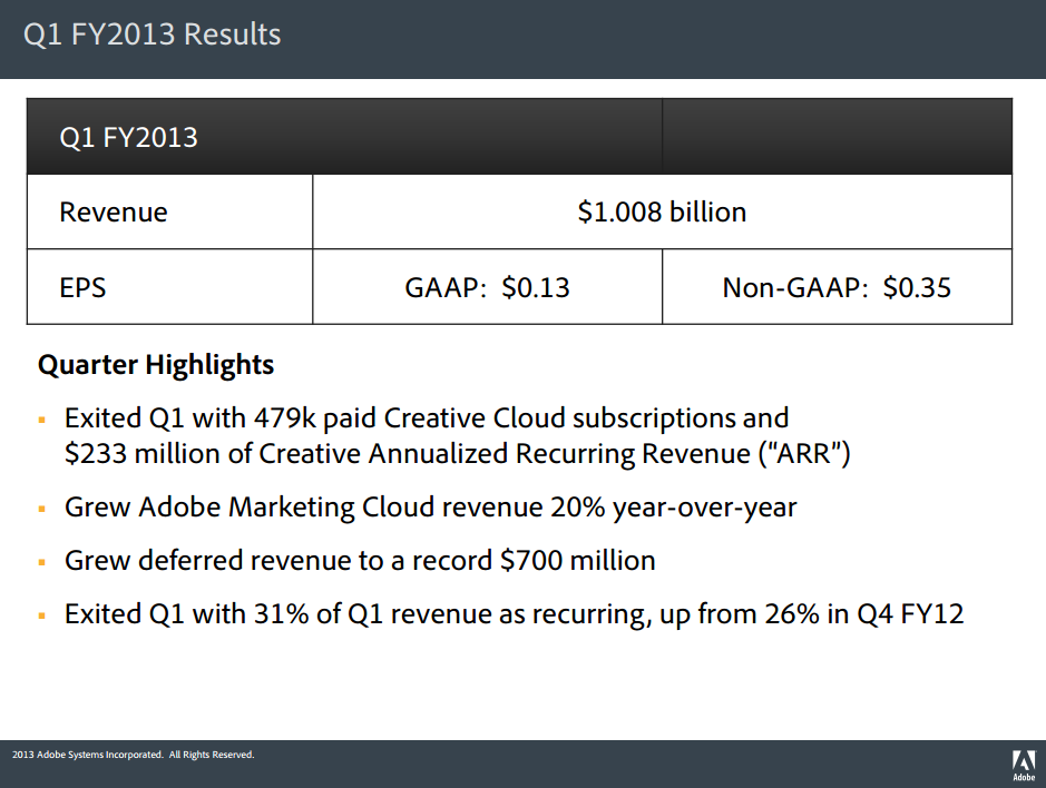 adobe_earnings