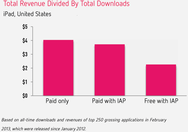 In-App Purchase Revenue Hits Record High: Accounts For 76% Of U S