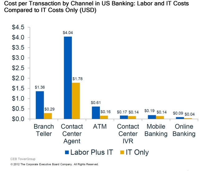 cost per banking