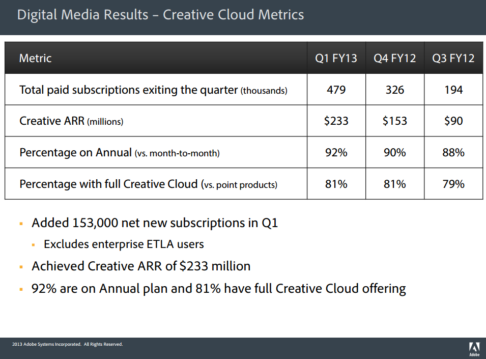 creative_cloud_numbers