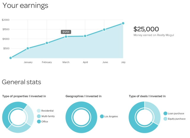 realty mogul dashboard