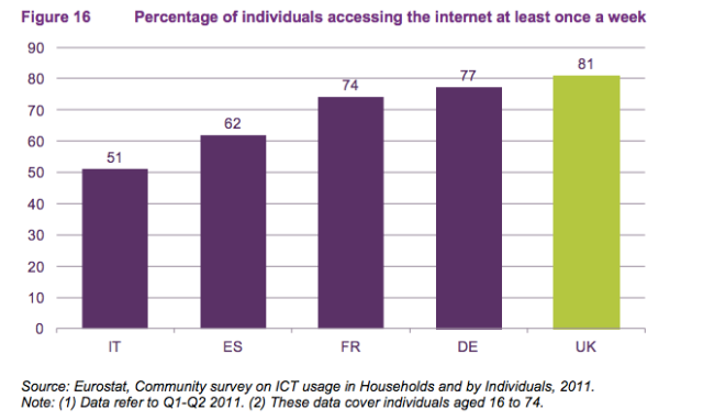 Ofcom EU Internet access