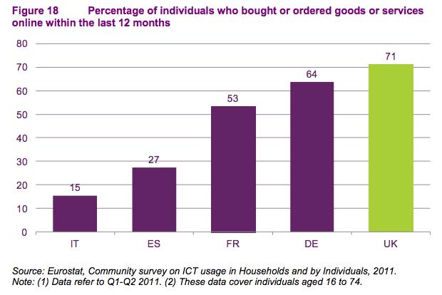 Ofcom online shopping EU