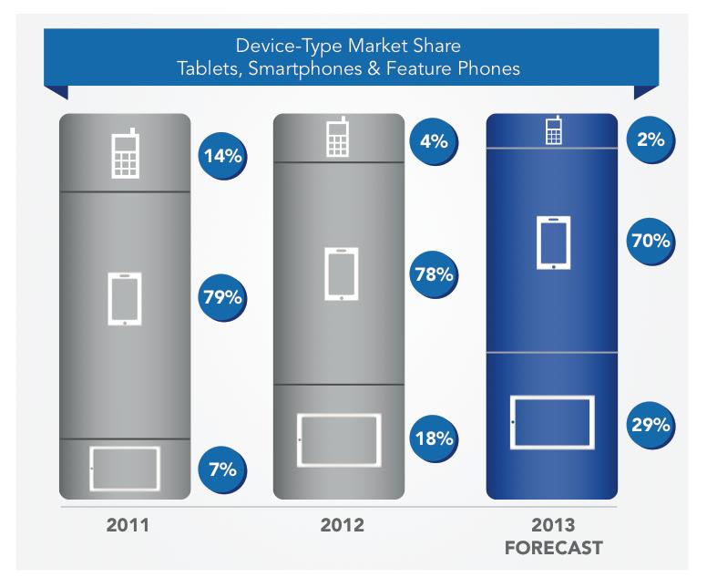 tablets vs smartphones jumptap feb 2013
