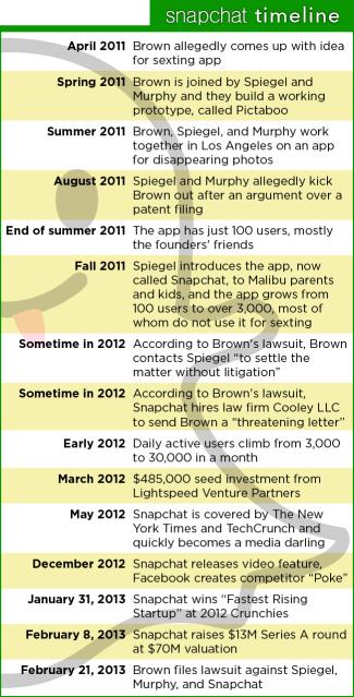 snapchat timeline