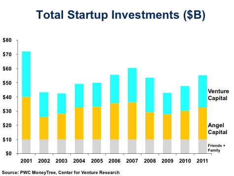 startupinvestments1