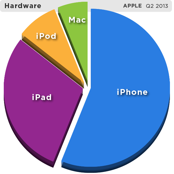 appleq213-hardwarepie