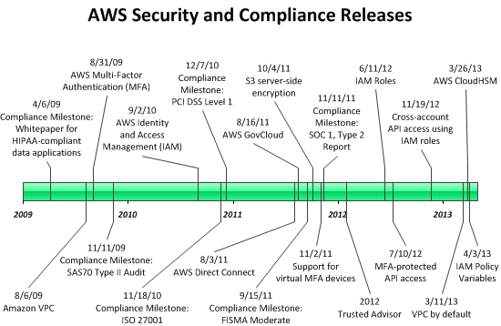aws_security_timeline_1