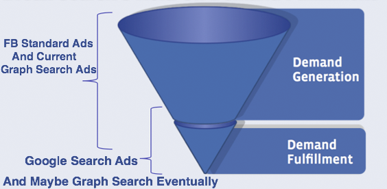 FB Graph Funnel Done Finished End