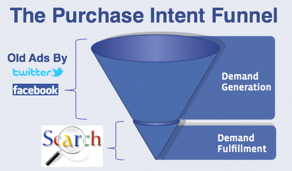 Google Twitter Facebook Funnel