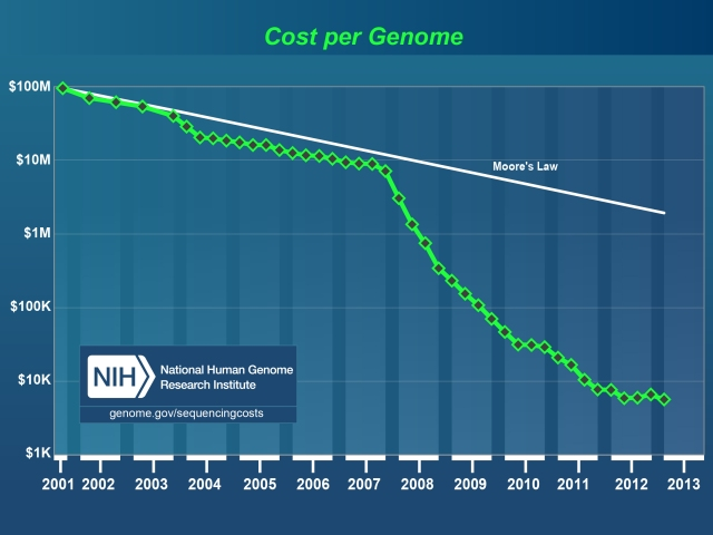 Genome sequencing costs are falling faster than Moore's Law would have predicted.