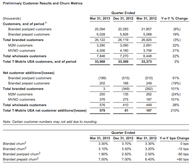 t-mo usa prelim q1 2013 numbers