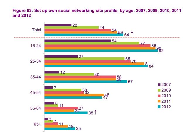 ofcom social networking data