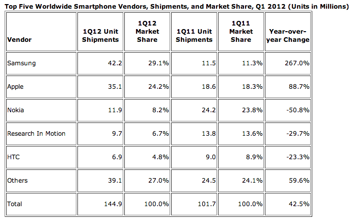 idc q1 2012 smartphone