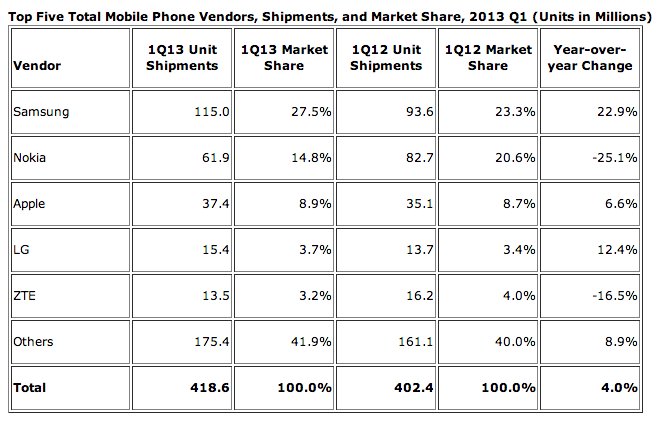 idc mobile phone shipments q1 2012