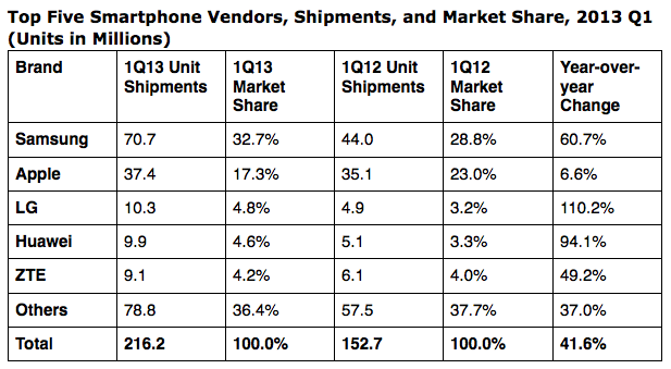 IDC smartphone shipments q1 2013 revised