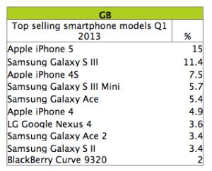top 10 smartphones sold in UK, kantar