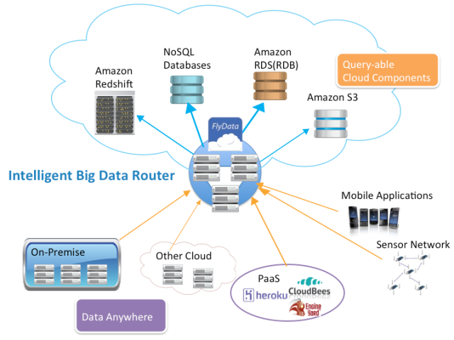 Hapyrus Launches Service For Amazon Redshift, An Emerging