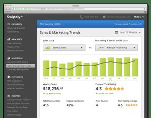 Swipely Sales_vs_Marketing_Trends