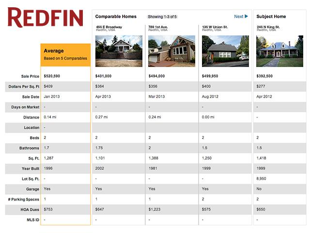 3. Redfin Home Value Compare Grid