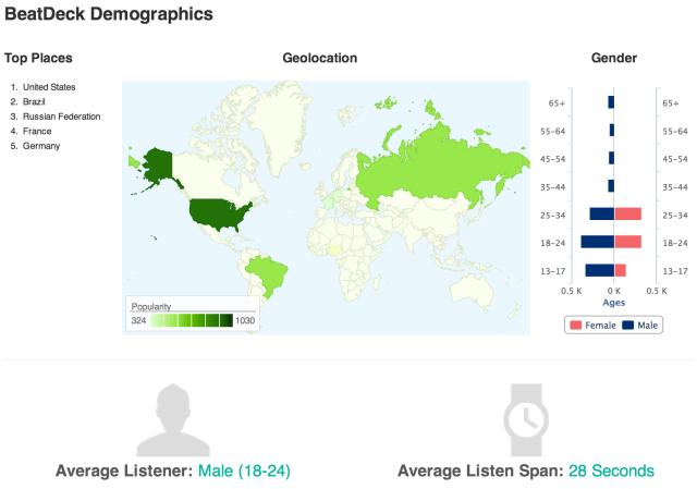 BeatDeck Demographics
