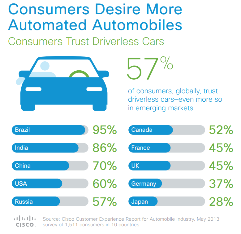 cisco_driverless_car_study