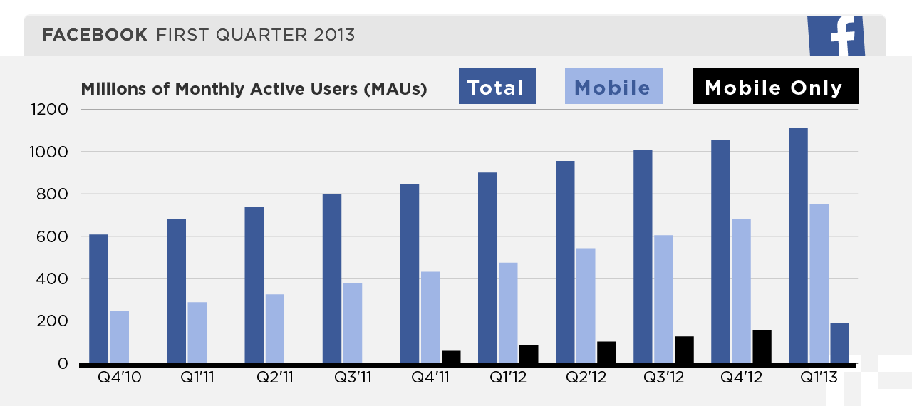 Facebook's Monthly Active Users Up 23% to 1.11B; Daily ...