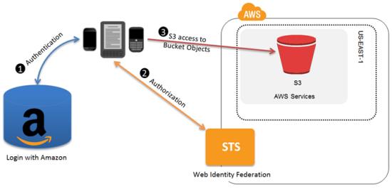 iam_web_identity_federation_1