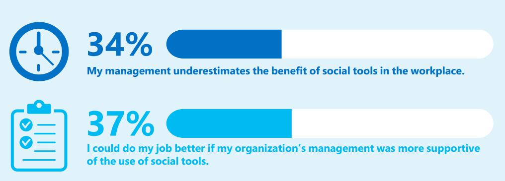 microsoft_enterprise_social_study_2