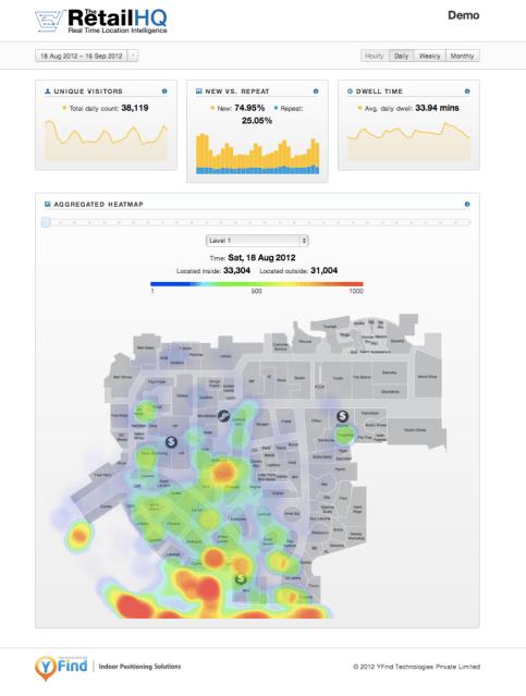 YFind TheRetailHQ analytics dashboard