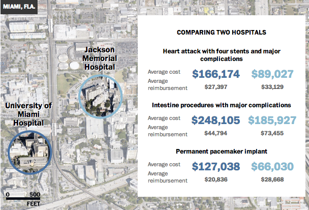 One hospital charges $8,000 — another, $38,000