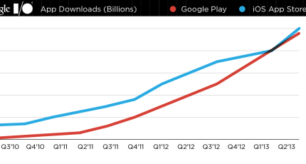 The App Store's 50B Downloads Vs  Google Play's 48B: Android Closes